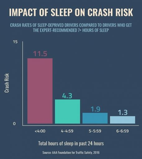 Impact of sleep on crash risk