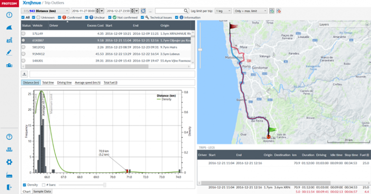 Better business decisions and outcomes with Frotcom Analytics