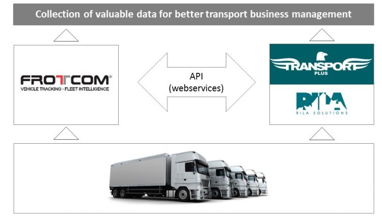 Integration between Frotcom and Transport Plus from Rila Solutions