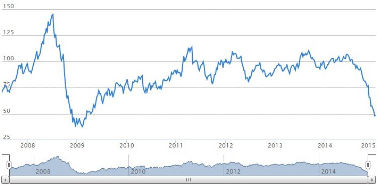 Blog - When will oil prices rise again