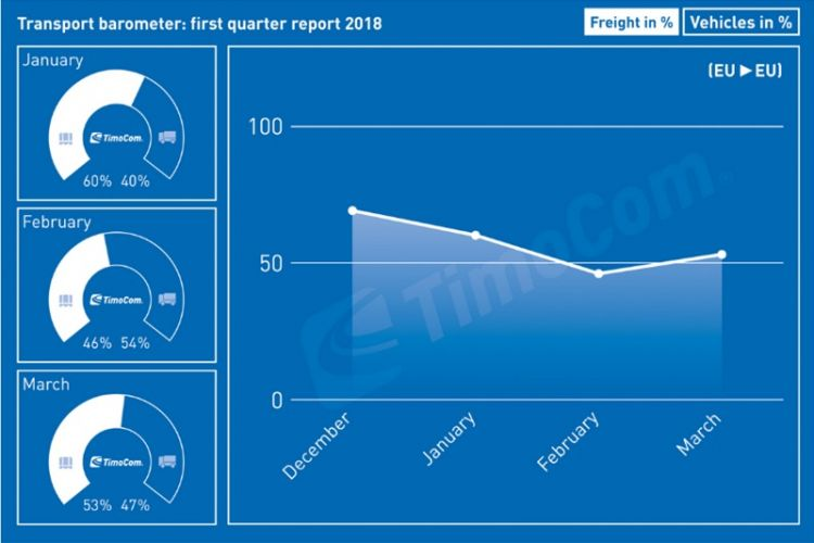 The TimoCom transport barometer: Demand in Europe rises above available lorry capacity.