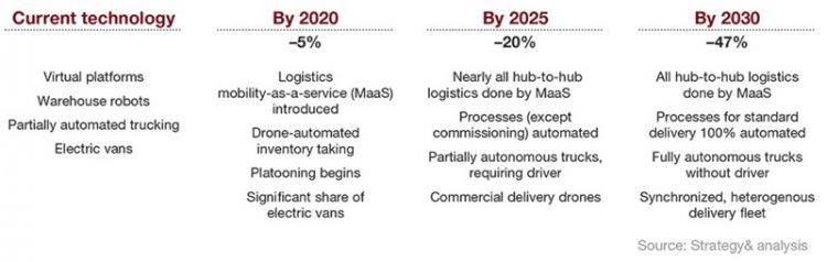 Digitalization and automation will halve the cost of logistics