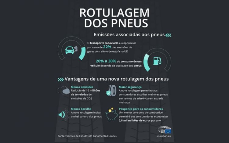 Poluição dos pneus: reduzir as emissões dos automóveis com as novas etiquetas de pneus da UE