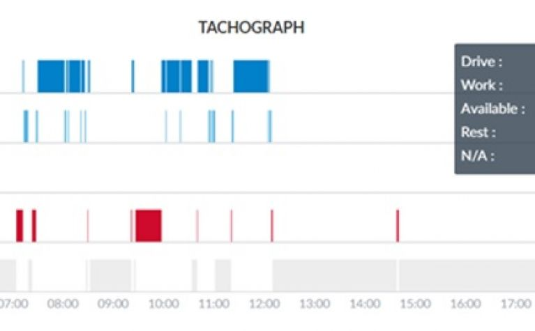 Show totals for any period in the Tachograph graph