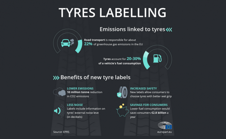 Tire pollution: lowering car emissions with new EU tire labels